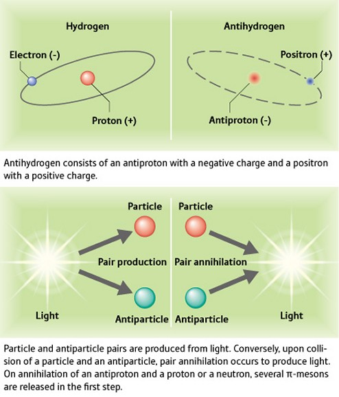Pair production and pair annihilation of hydrogen and antihydrogen particles - click for larger version