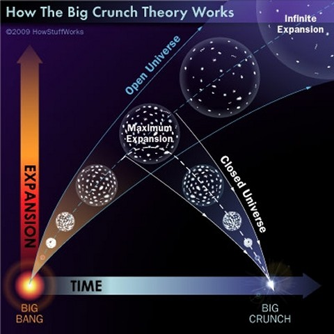 The expansion and contraction of a closed universe to a Big Crunch - click for larger version