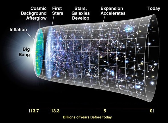 The Big Bang and the expansion of the universe - click for larger version