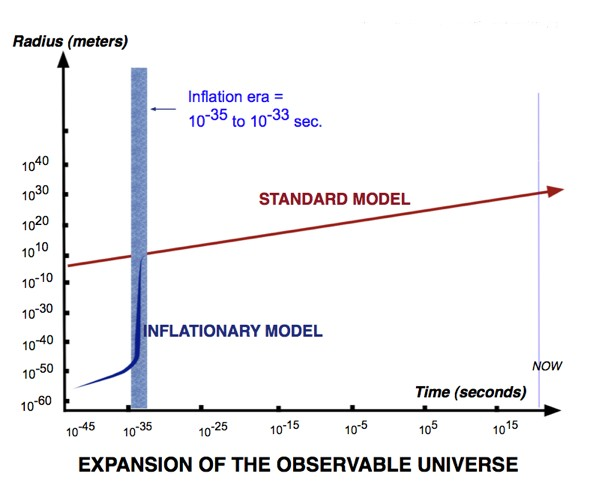 Graph of the expansion of the observable universe with inflation - click for larger version