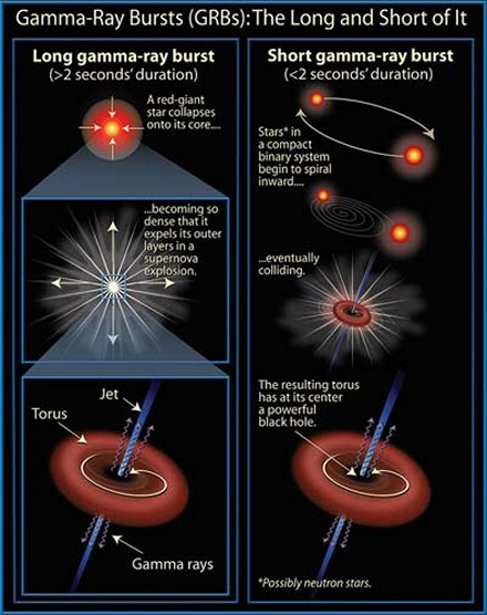 Long and short gamma ray bursts - click for larger version