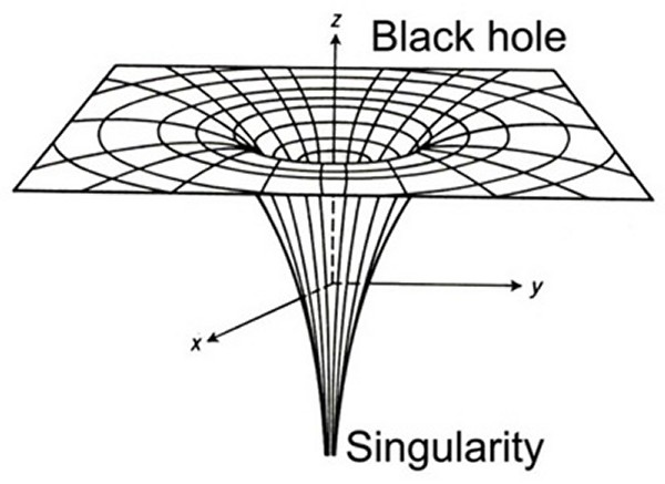 A gravitational singularity is hidden within a black hole - click for larger version
