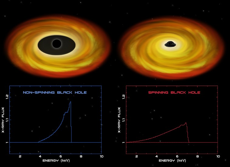 Spinning and non-spinning black holes - click for larger version