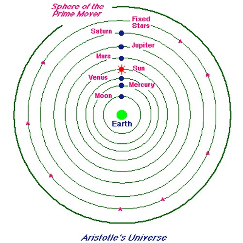 Geocentric universe of Aristotle and Ptolemy - click for larger version