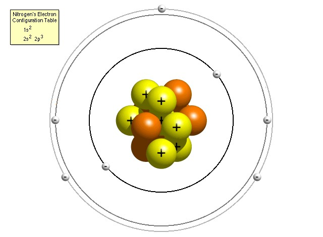 Depiction of an atom of nitrogen (using the refined Bohr model) - click for larger version