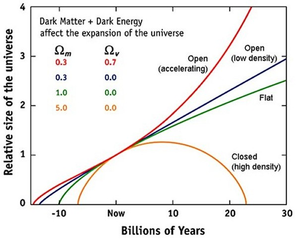 Graph of how critical density affect the expansion of the universe - click for larger version