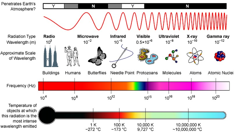 The electromagnetic spectrum - click for a larger version
