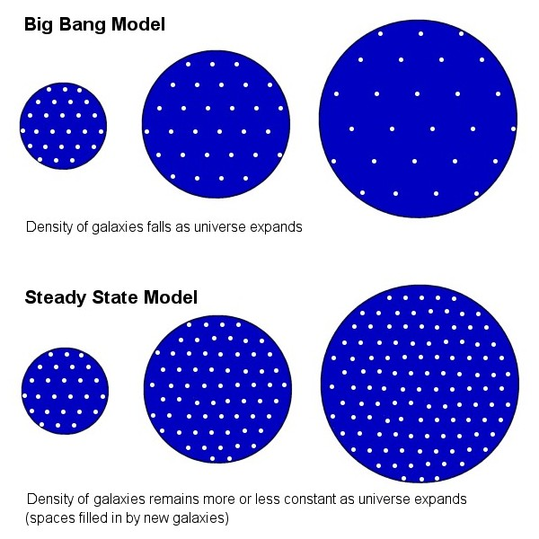 In a steady state universe, overall density remains constant - click for larger version