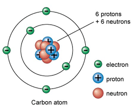 Carbon is the basis of all organic molecules - click for larger version