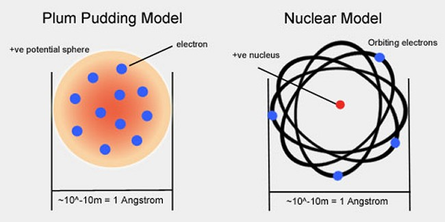 Thomson's plum pudding model and Rutherford's nuclear (planetary) model of the atom - click for larger version