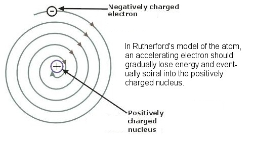 An energy-losing electron should fall into the nucleus