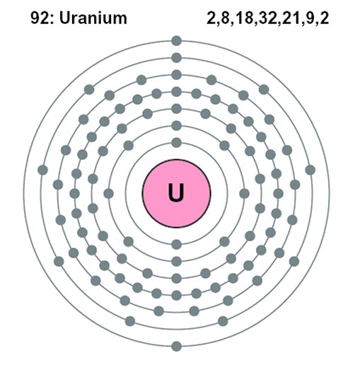 Bohr Model Of Uranium