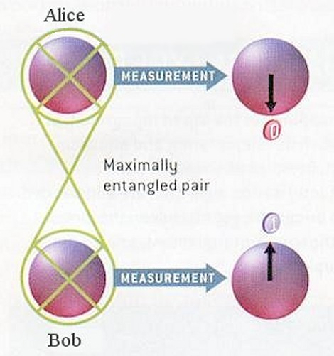 An entangled pair of particles can be seen to have complementary properties when measured