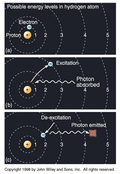 Quantum jump of an electron from one energy level to another - click for larger version