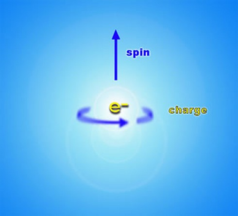 Artist's representation of the spin and charge of an electron - click for larger version
