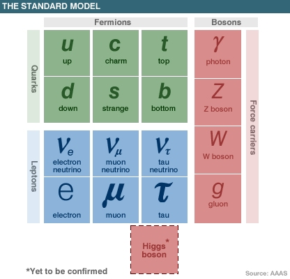 The Standard Model of Particle Physics - click for larger version
