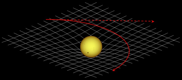 Gravity causes space-time to curve around massive objects - click for larger version