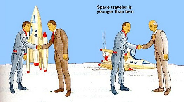 In the 'twins effect' (or paradox), a space traveler returns to Earth younger than his twin - click for larger version
